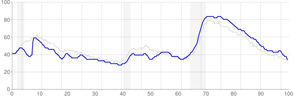 Georgia monthly unemployment rate chart from 1990 to October 2017